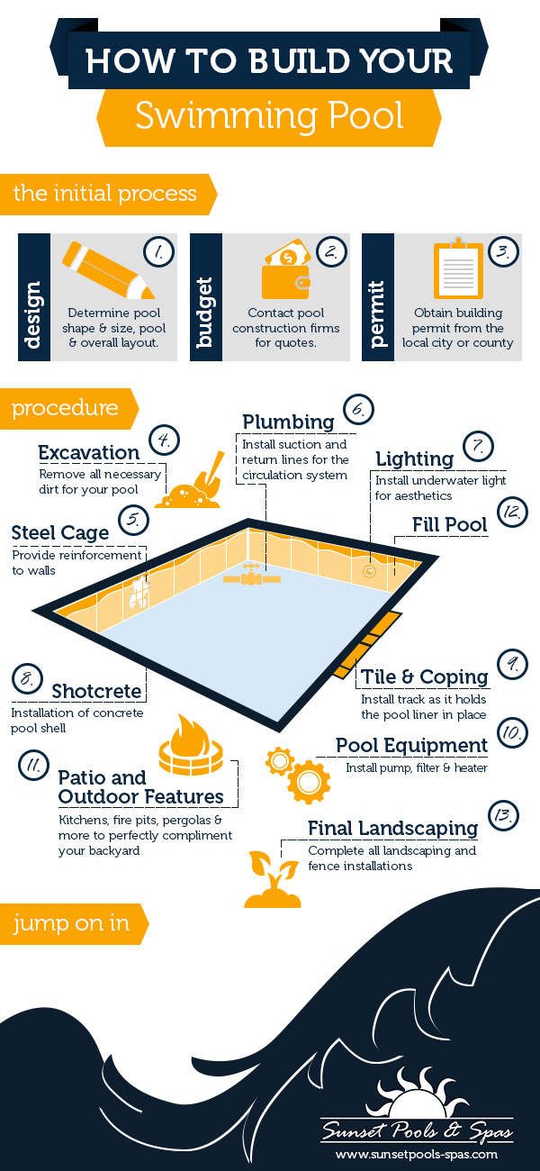 Pool construction process infographic - Swimming pool construction process ...